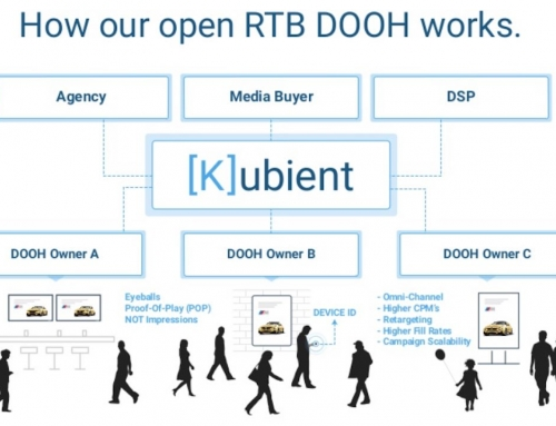 Real-Time-Bidding erreicht DOOH
